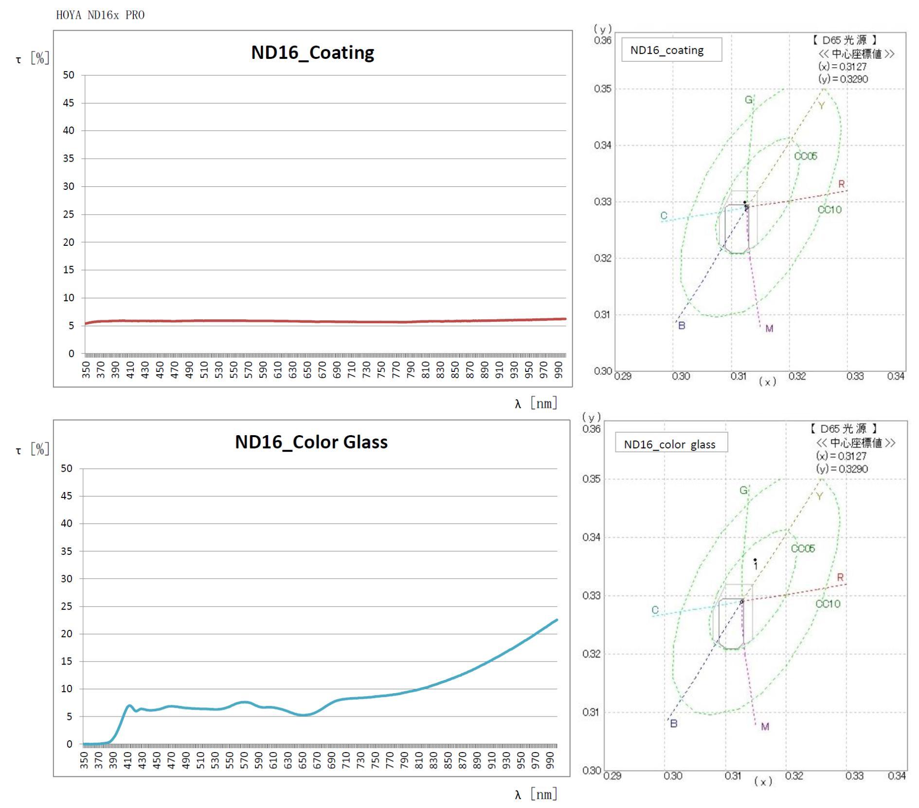 Transmitanční křivky porovnání ND16x