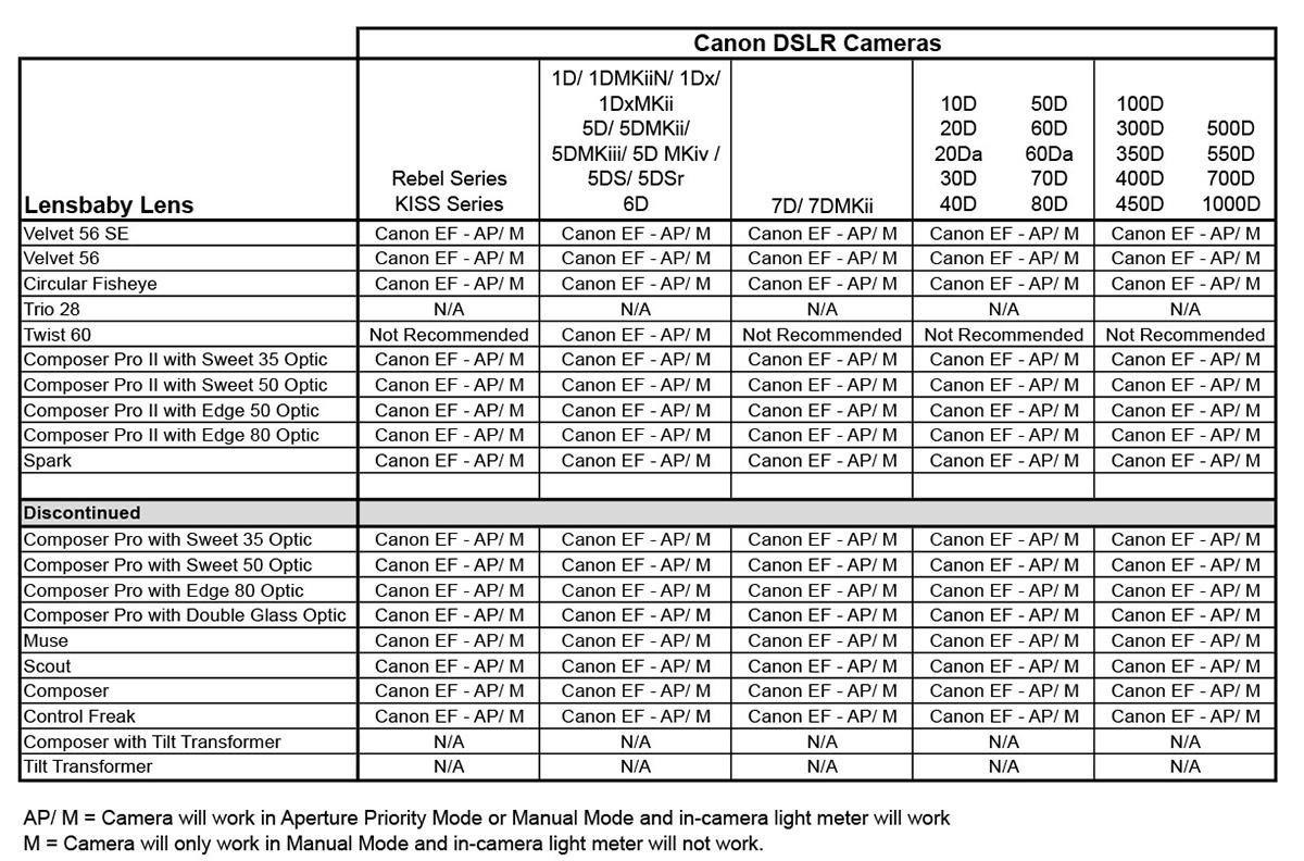 Kompatibilita Canon DSLR