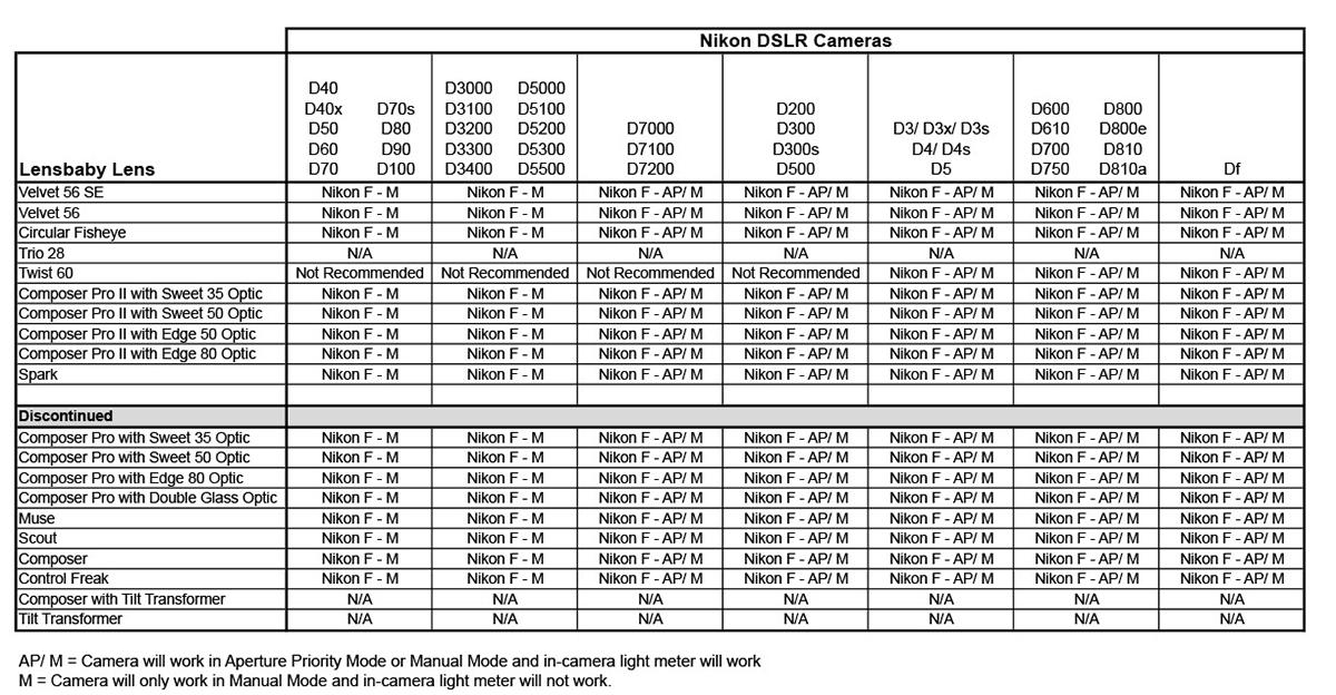 Kompatibilita s Nikon DSLR fotoaparáty