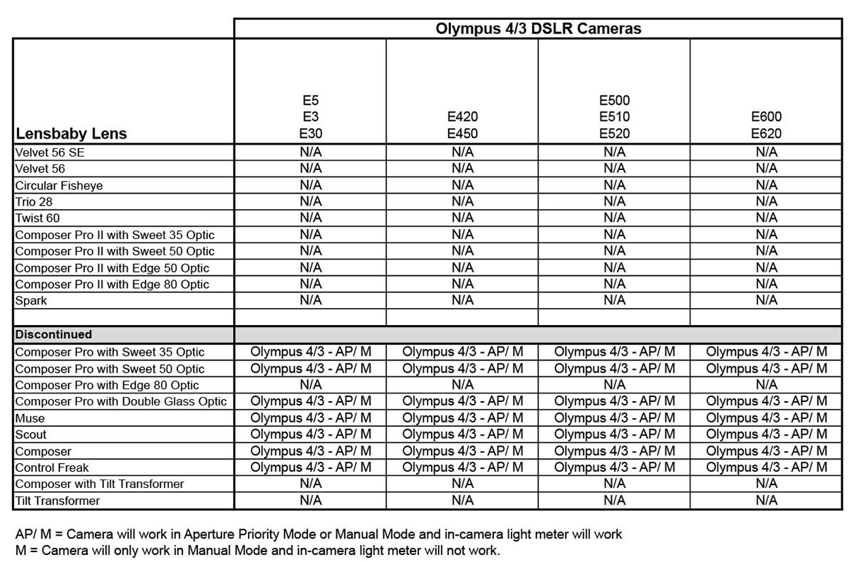 Kompatibilita s fotoaparáty Olympus 4/3