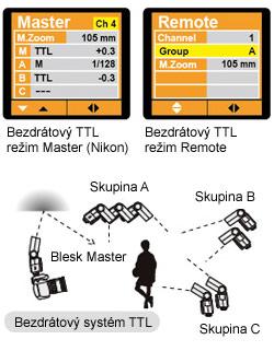 Bezdrátový TTL režim blesku Nissin Di866